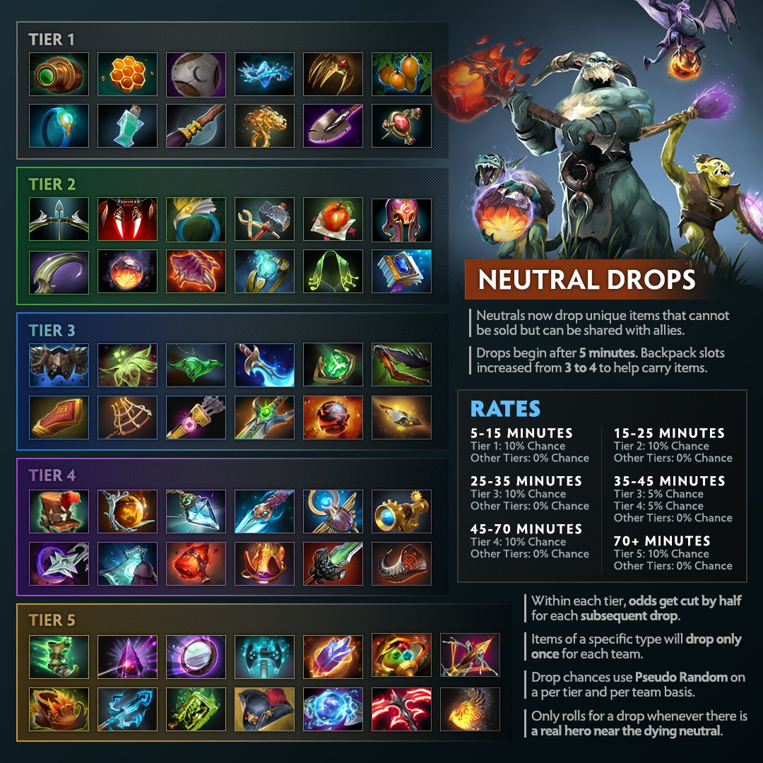 All Information About Neutral Items In Dota 2 Written By Umaril